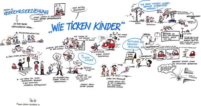 Mobilitäts- und Verkehrserziehung - Wie ticken Kinder